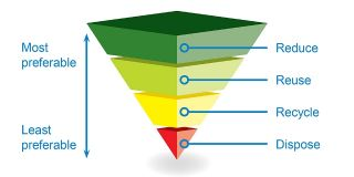 Upside down triangle with Dispose at the bottom, then Recycle, then Reuse and then Reduce as the top layer